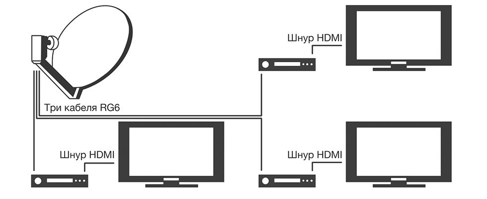 Установка и подключение нтв плюс скачать m3u iptv укртелеком